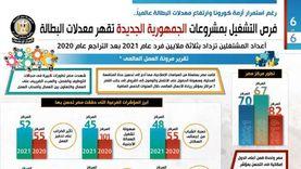 «المصري للدراسات»: مصر نجحت في إحداث توازن بين مواجهة كورونا والاقتصاد