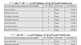 جامعة القاهرة تحقق طفرة في تصنيف الاستشهادات العلمية «ويبومتركس»