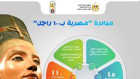 110 سيدات من الخارج يشاركن بمبادرة «مصرية بـ100 راجل» (إنفوجراف)