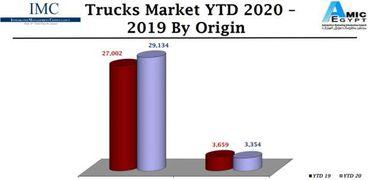 تقرير نركز معلومات سوق السيارات المحلي 2020