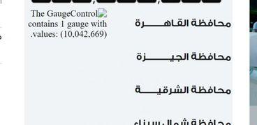 الساعة الاإلكترونية  تعلن عدد سكان مصر اليوم  الأربعاء