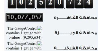عدد سكان مصر اليوم الثلاثاء