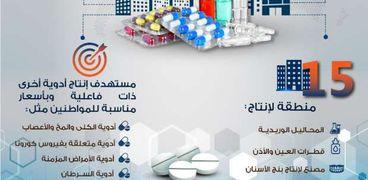 مدينة الدواء المصرية بالخانكة