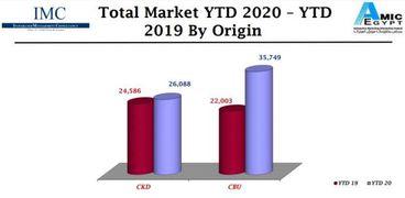 مبيعات السيارات خلال ابريل 2020