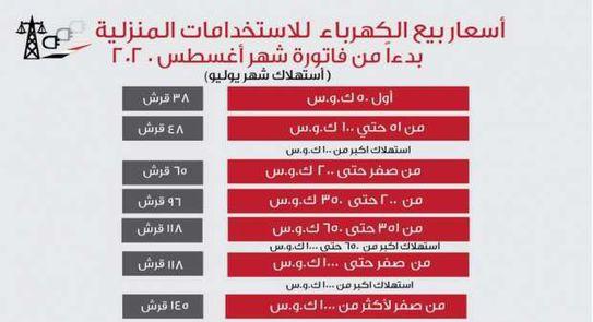ثبط اختصار للبحث عن ملجأ اسعار شرائح الكهرباء فى مصر Comertinsaat Com