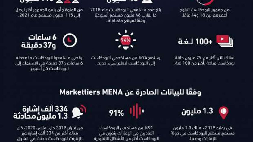 بودكاست الشباب العربي