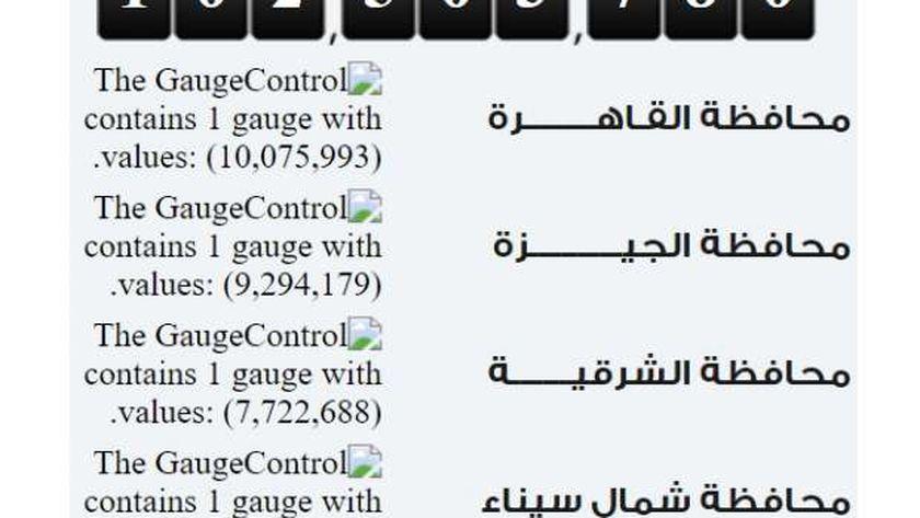 عدد سكان مصر اليوم الخميس