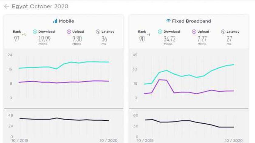 متوسط سرعات الانترنت فى مصر
