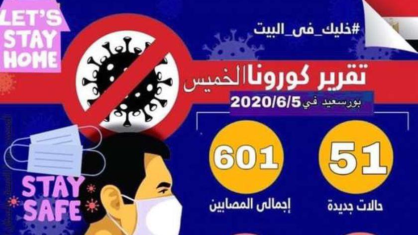 51 حالة إيجابية.. أعلى معدل إصابة بفيروس كورونا في بورسعيد