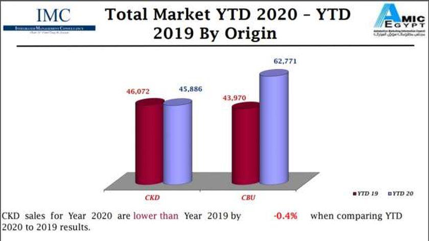 تقرير الأميك لمبيعات السيارات المحلية والمستوردة 2020