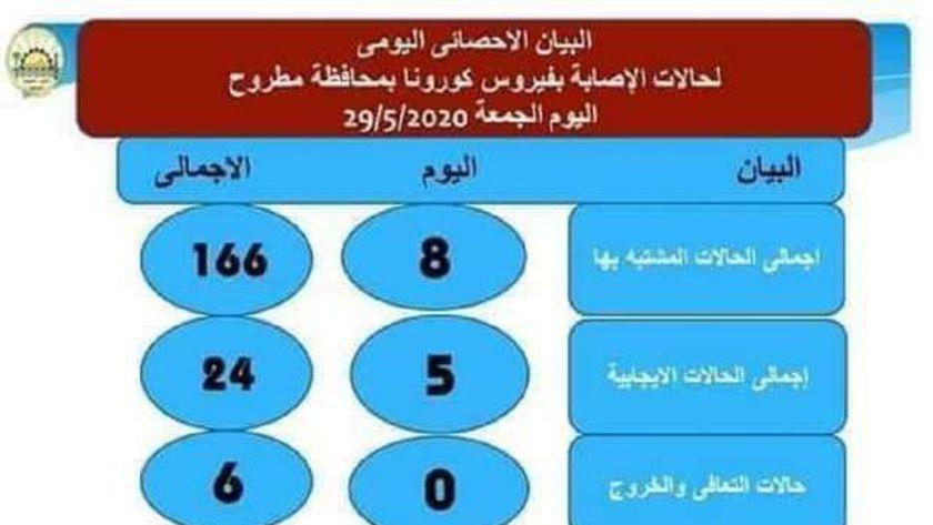 إحصاء كورونا اليوم فى محافظة مطروح