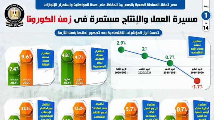 مصر تحقق المعادلة الصعبة فى الحفاظ على صحة المواطنين واستمرار الإنجازات