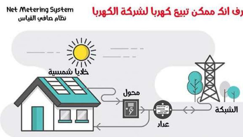 طريقة إنتاج الكهرباء بالمنزل وبيعها