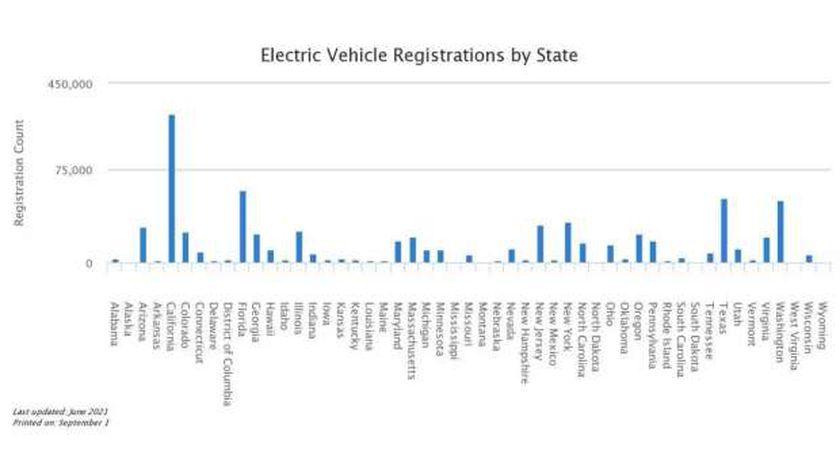 مبيعات السيارات الكهربائية فى أمريكا