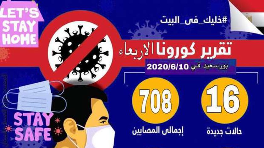 عدد الإصابات ببورسعيد