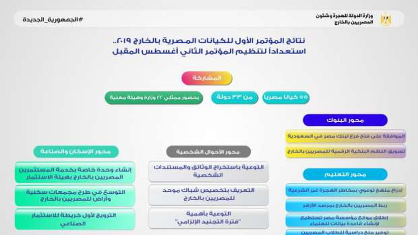 نتائج مؤتمر الكيانات المصرية 2019 الماضي