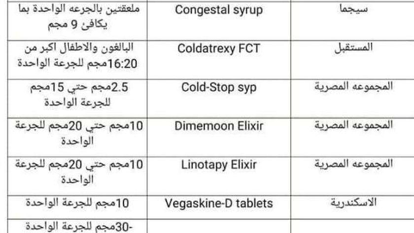 صورة عاجل. شعبة الأدوية تستثني «الكونجستال» من جدول المخدرات – مصر